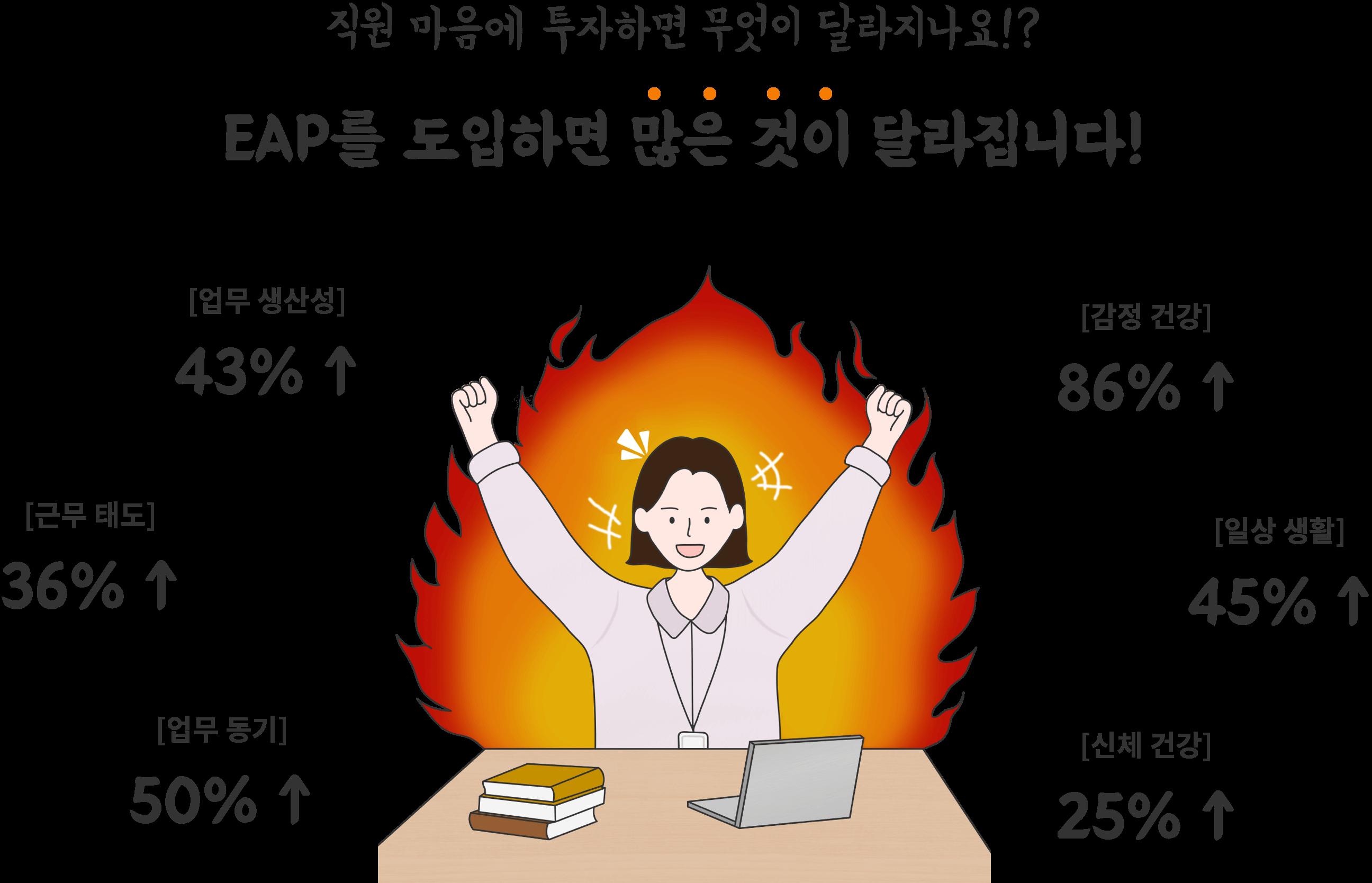 eap 도입 효과